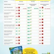 Tabela Comparativa – Por Que Usar EcoAdubo?